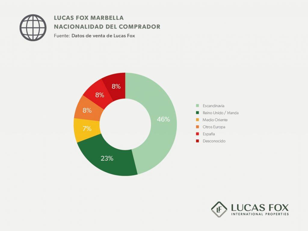 Compradores de propiedades internacionales en Marbella