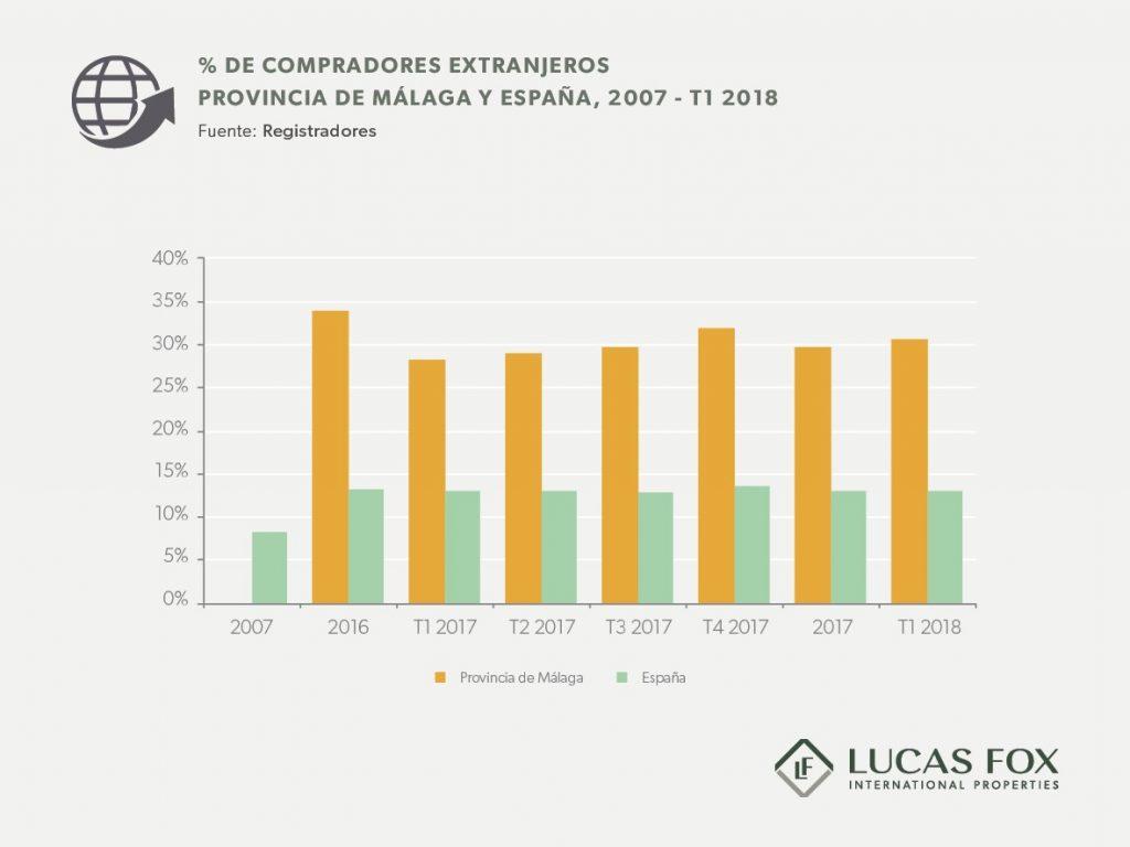 Porcentaje compradores extranjeros en Málaga y España