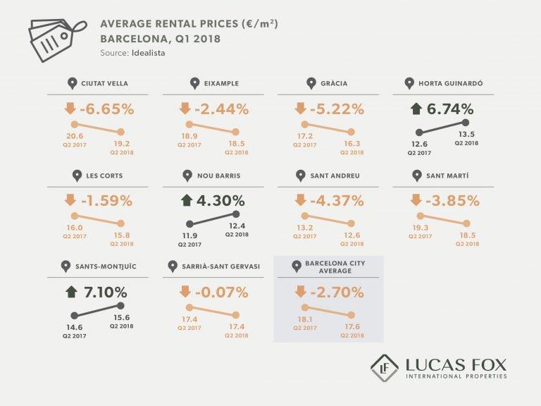 Precio medio del alquiler por zonas en Barcelona- Primer Trimestre 2018