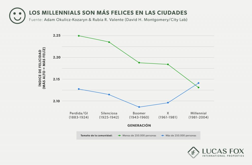 Los millennials prefieren la urbe