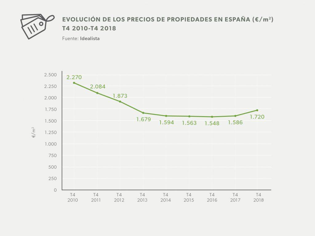 Mercado inmobiliario - infográfico evolución de precios 2018