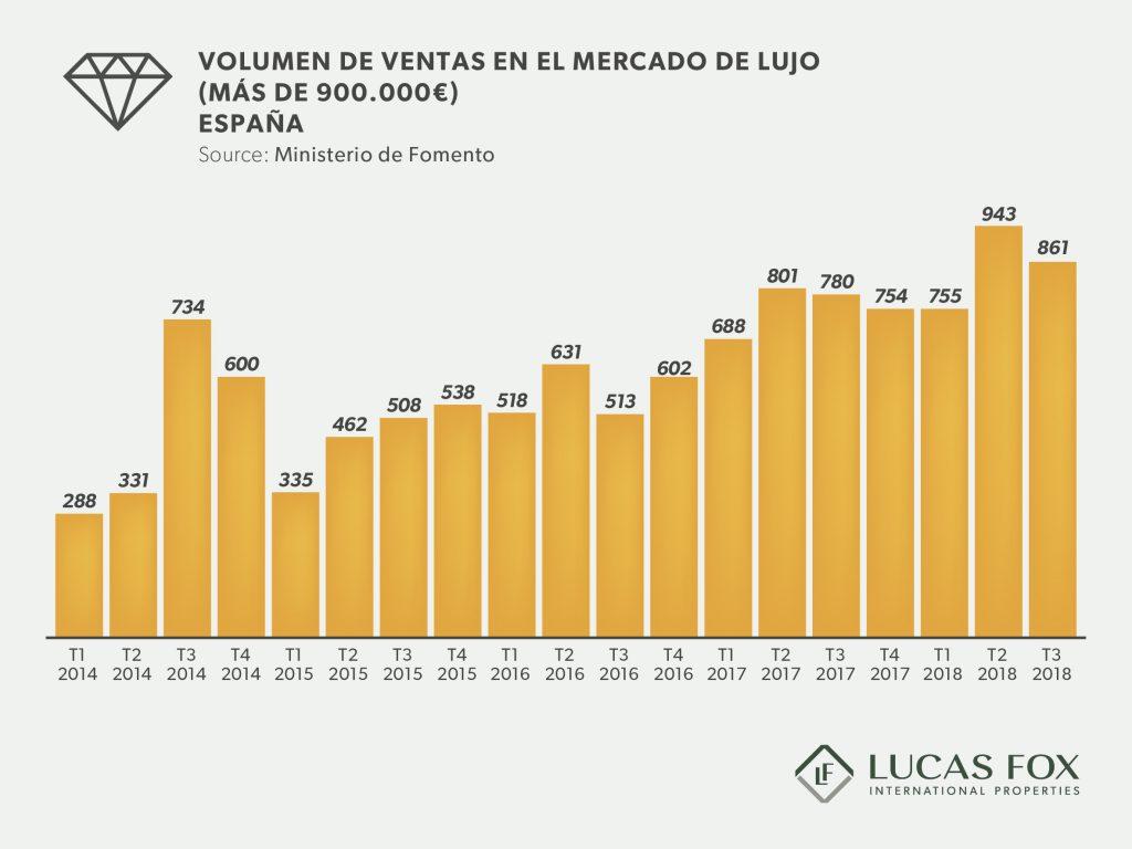 Gráfico venta viviendas de lujo en España