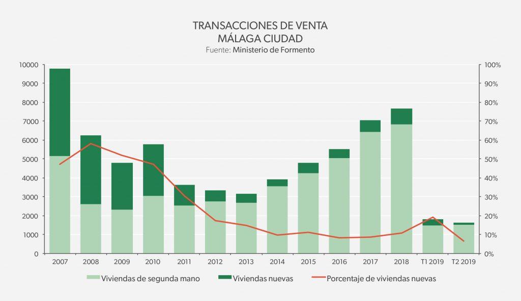Transacciones de venta - Málaga Ciudad