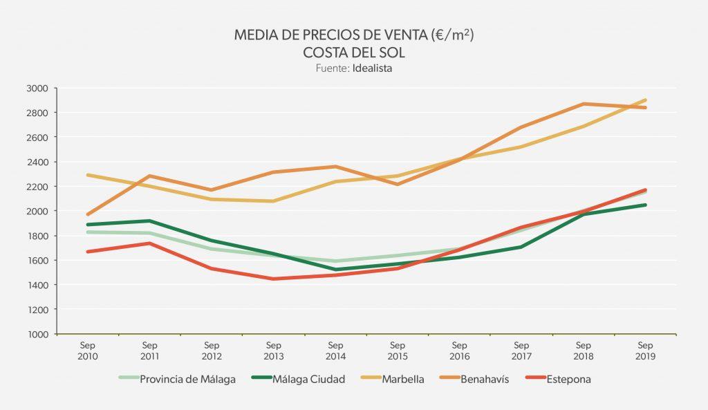 Media de precios de venta - Málaga