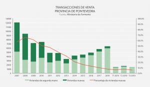 Transacciones de venta Pontevedra: Galicia 2019