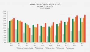 Media de precios de venta: Valencia 2019