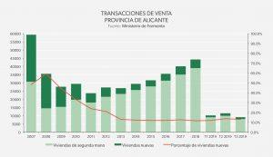 Transacciones de venta Alicante: Valencia 2019