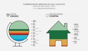 Comprador de Lucas Fox Lujo: España 2019